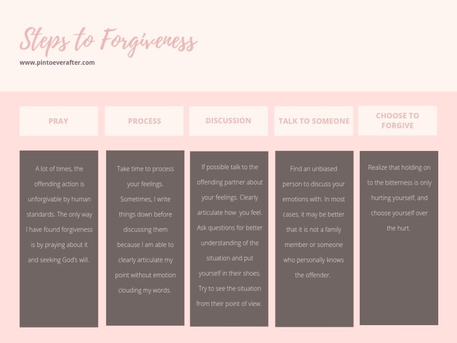 Steps to Forgiveness (1)